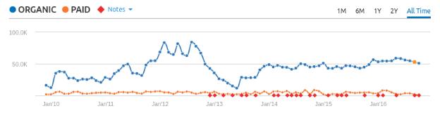rockanddirt-search-traffic-graph