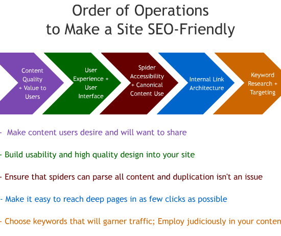 B2B SEO Services Of Lum.Net