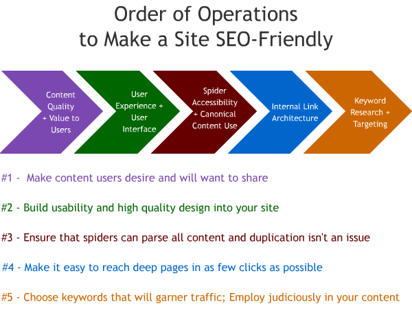 B2B SEO Services Of Lum.Net